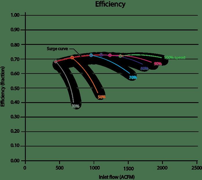 efficiency curve