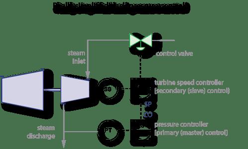 cascaded control r1.1