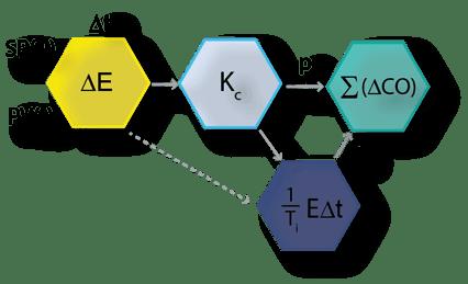 discretized non-Interactive velocity PID P+I hexagons