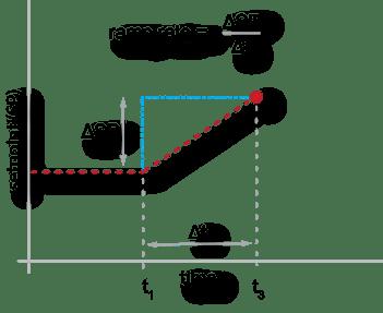 ramp rate 1.1