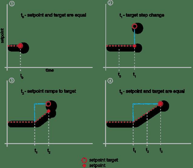 setpoint to target ramp r1.0