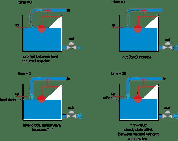 tank level example