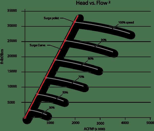 head vs flow^2