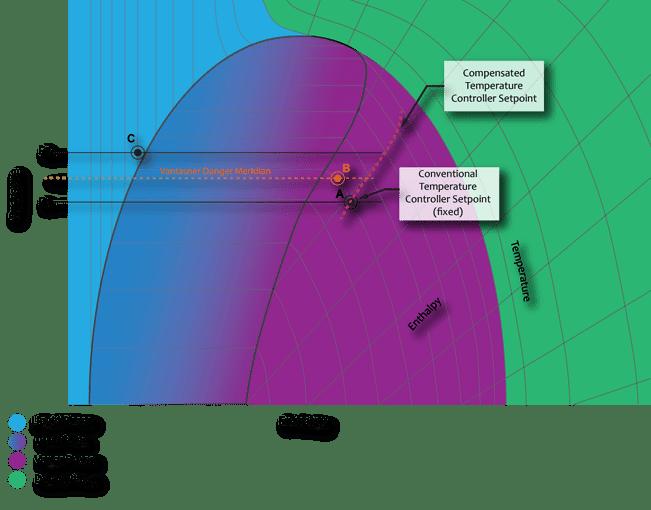 Pressure Enthalpy Diagram Quench Post 1 (VTDM) wCTCS