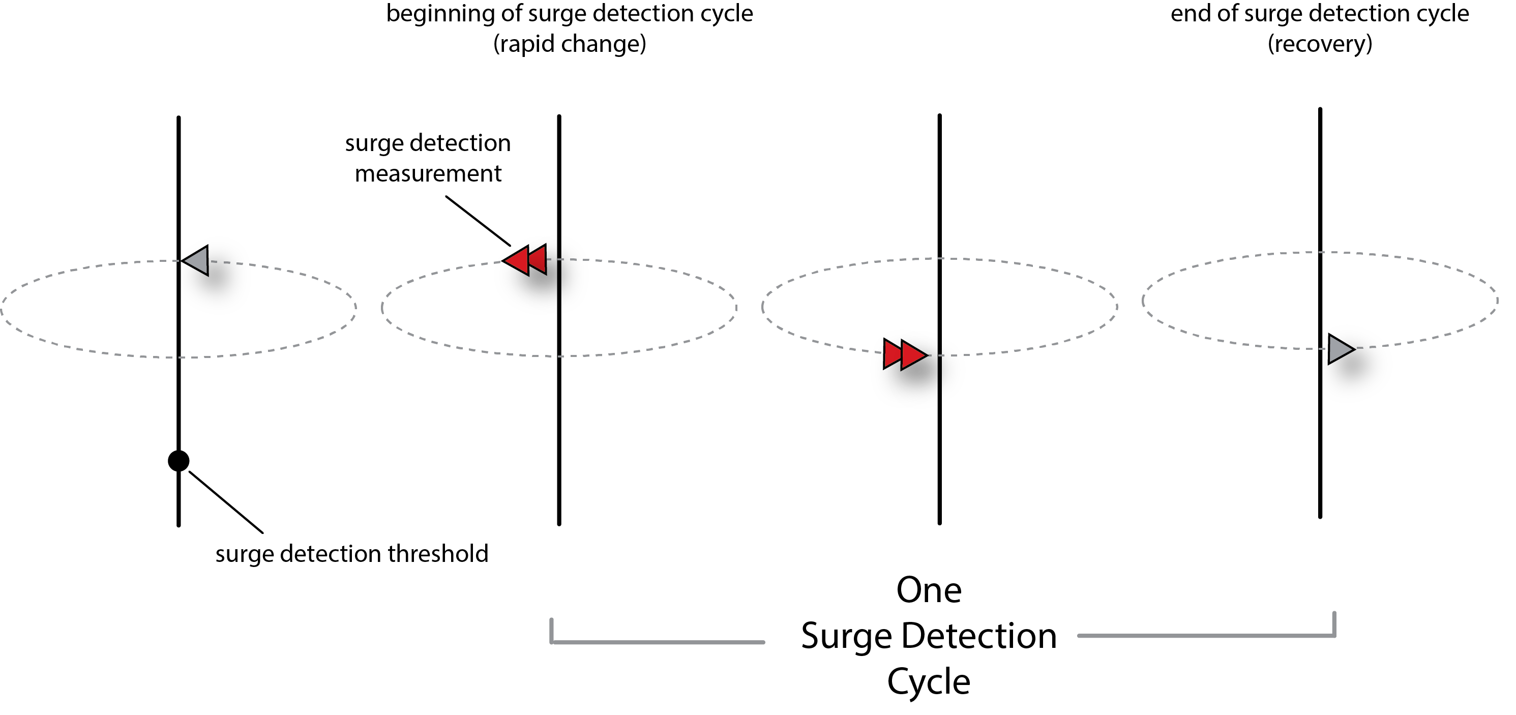 surge detection cycle