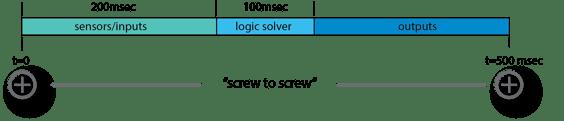 surge detection time line r2
