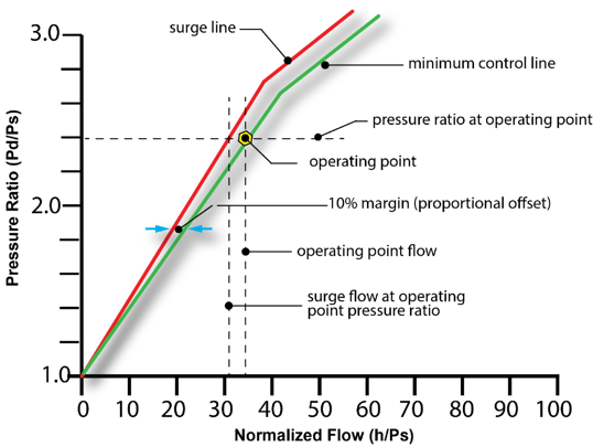 surge control margin proportional offset