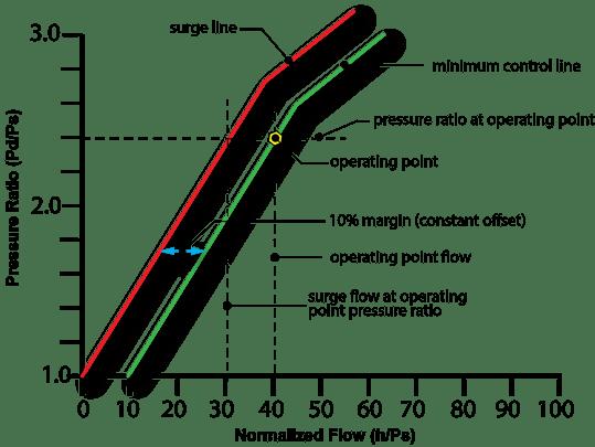 surge control margin