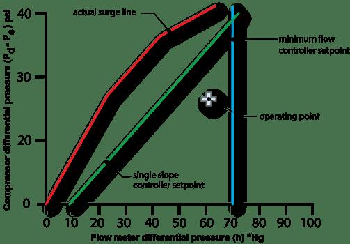 typical compressor surge limit  curve